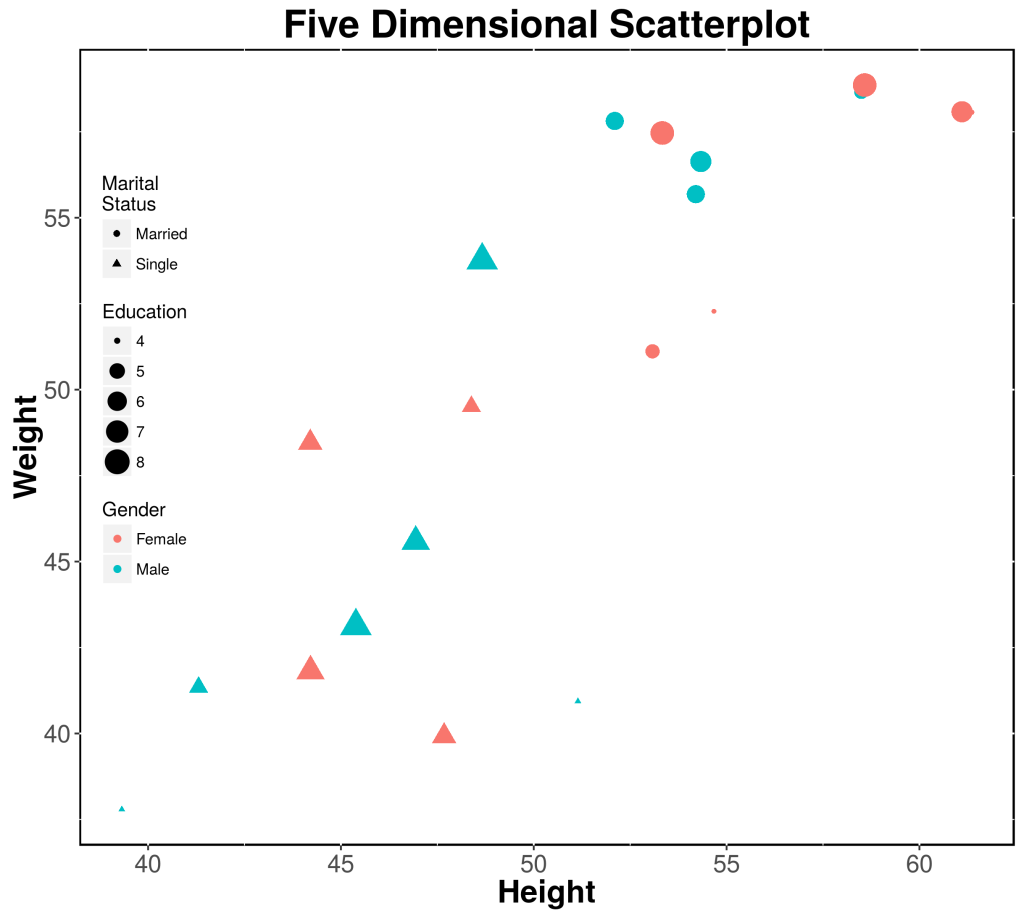 Third and Final Five Dimensional Scatterplot